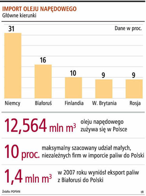Import oleju napędowego
