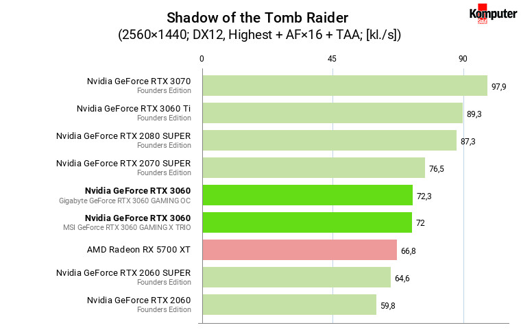 Nvidia GeForce RTX 3060 – Shadow of the Tomb Raider WQHD
