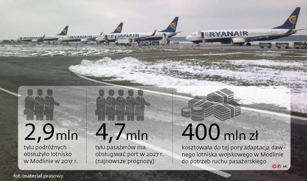 Lotnisko w Modlinie w liczbach