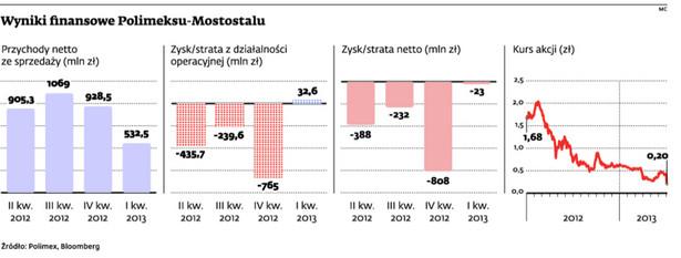 Wyniki finansowe Polimeksu-Mostostalu