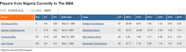 There are four Nigerian players currently in the NBA and