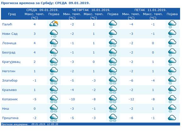 Prognoza vremena u Srbiji: Sneg, sneg, sneg...
