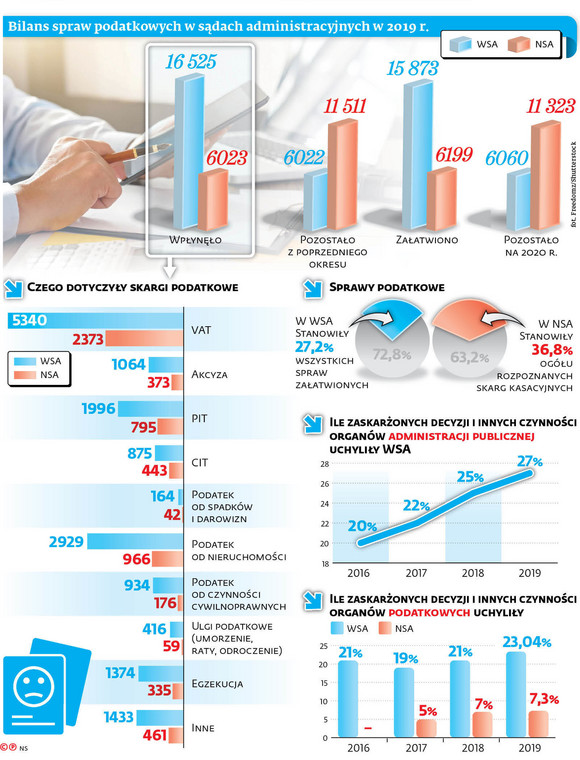 Bilans spraw podatkowych w sądach administracyjnych w 2019 r.