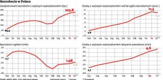 Padł rekord bezrobocia osób z wyższym wykształceniem