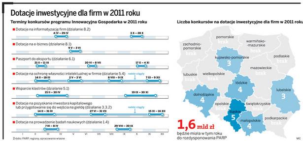 Dotacje inwestycyjne dla firm w 2011 roku