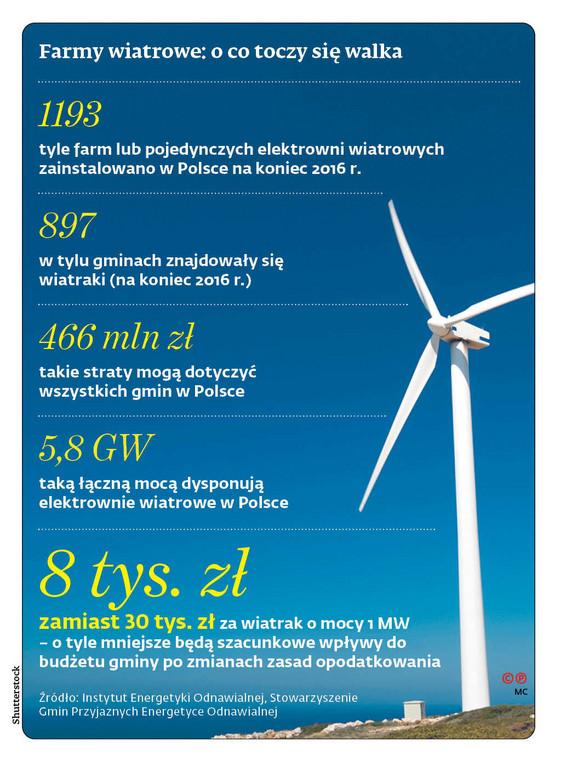 Farmy wiatrowe: o co toczy się walka