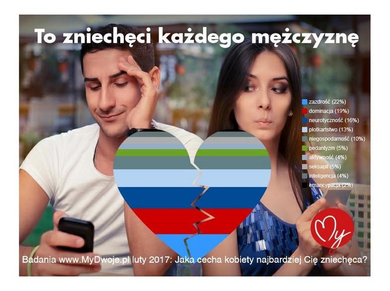 przeglądaj serwisy randkowe bez rejestracji