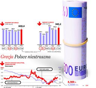Grexit nie zaszkodzi Polsce. W pierwszym odruchu złoty zyska na wartości