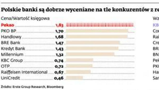 Polskie banki są dobrze wyceniane na tle konkurentów z regionu i dlatego drożeją wolniej