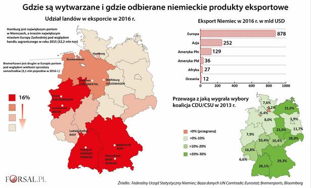 Poparcie dla niemieckiej kanclerz i jej partii odzwierciedla stosunki handlowe w Niemczech. Z ośmiu landów, w których CDU/CSU w 2013 roku wygrało wybory większością co najmniej 40 proc., cztery są odpowiedzialne za ponad połowę niemieckiego eksportu. Chodzi o Badenię-Wirtembergię, Bawarię, Nadrenię Północną-Westfalię (to tam znajduje się historyczny okręg przemysłowy – Zagłębie Ruhry) oraz Dolną Saksonię. Od 27 do 35 proc. pracowników w tych landach w 2015 roku było zatrudnionych w przemyśle, zaś eksport odpowiadał za co najmniej 25 proc. ich PKB w 2016 roku. W landach tych swoje siedziby ma również 10 największych niemieckich firm eksportowych, takich jak Daimler, BMW, BASF czy ThyssenKrupp. Dla porównania w sześciu wschodnich landach, które tworzyły kiedyś NRD, znajdują się trzy, w których poparcie dla partii Angeli Merkel jest najniższe w całych Niemczech. Wytwarzają one zaledwie 8,4 proc. niemieckiego eksportu. Podczas gdy 2/3 niemieckiego eksportu trafia do Europy, to Berlin stara się jeszcze bardziej zglobalizować swój handel. Jest to możliwe dzięki sieci 130 izb handlowych w 90 krajach świata, w tym w 35 krajach azjatyckich i 20 z Ameryki Łacińskiej.