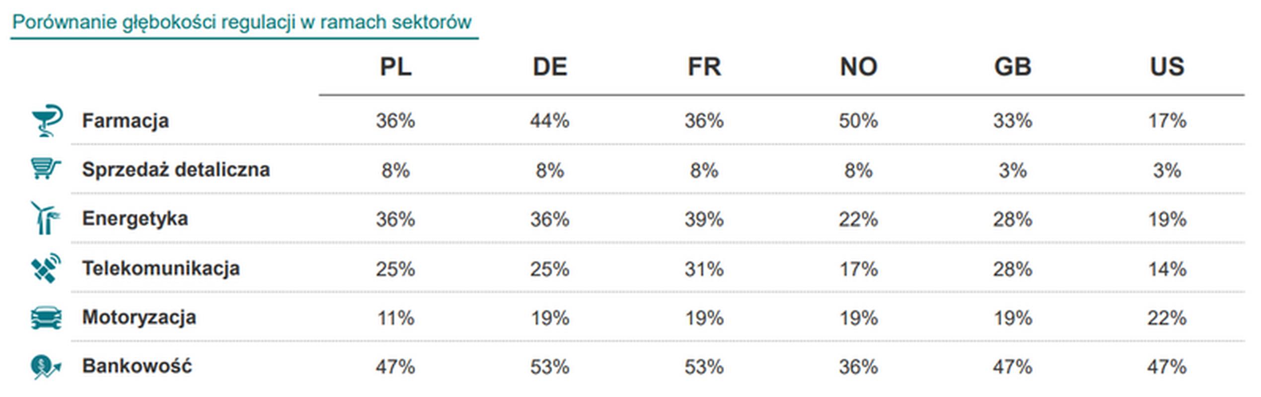 Wartości w tabeli oznaczają głębokość (restrykcyjność) regulacji. Im wyższe, tym bardziej restrykcyjne są regulacje w danym państwie. Ocen procentowych nie należy porównywać pomiędzy branżami.