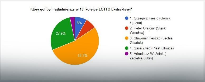 Wyniki głosowania na najładniejszą bramkę 13. kolejki LOTTO Ekstraklasy