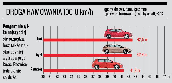 Fiat Tipo, Opel Astra, Peugeot 308 - droga hamowania