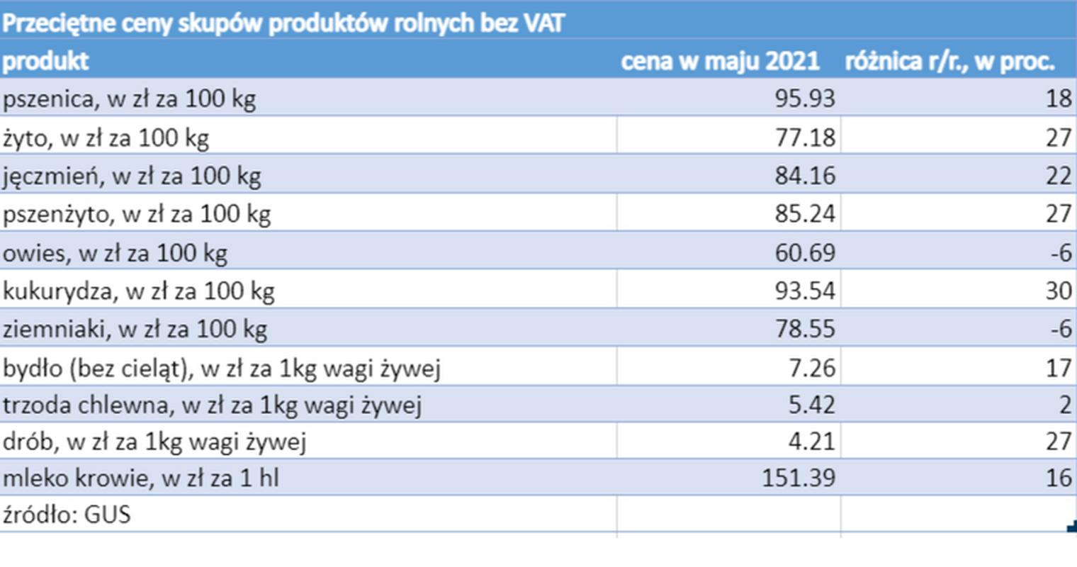 Przeciętne ceny skupów rolnych bez VAT