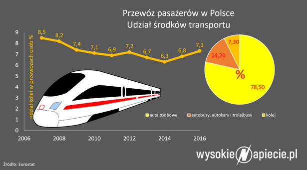 Przewóz pasażeró w Polsce