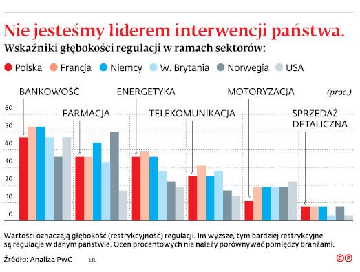 Nie jesteśmy liderem interwencji państwa