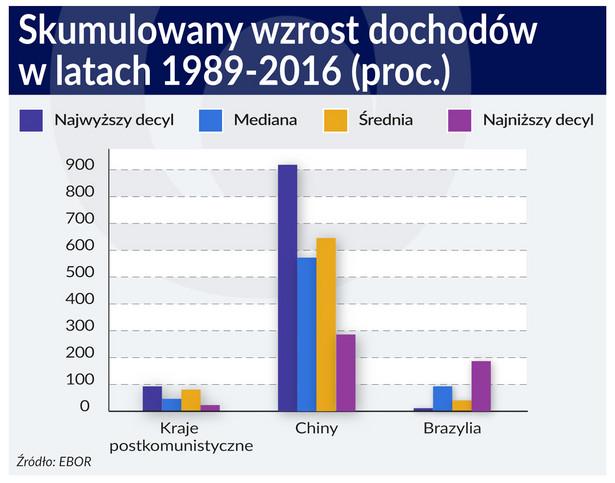 Skumulowany wzrost- ochodów w latach 1989-2016.jpg