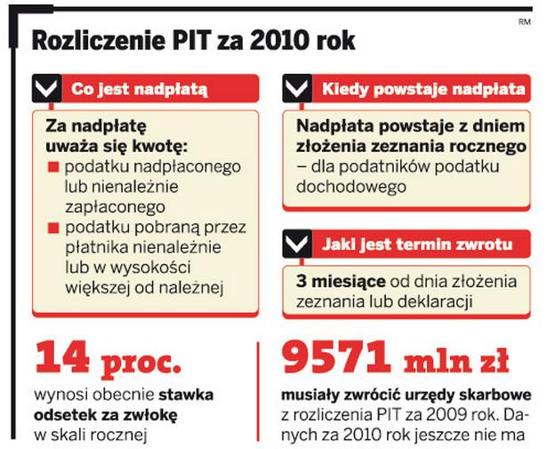 Rozliczenia PIT za 2010 rok