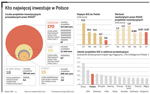 Kto najwięcej inwestuje w Polsce