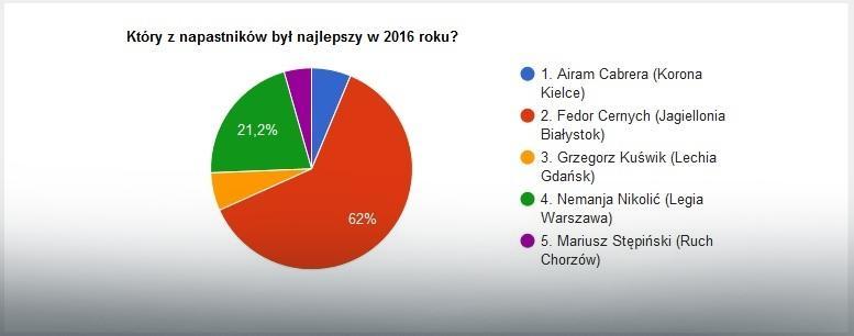 Wyniki głosowania na najlepszych napastników Ekstraklasy w 2016 roku
