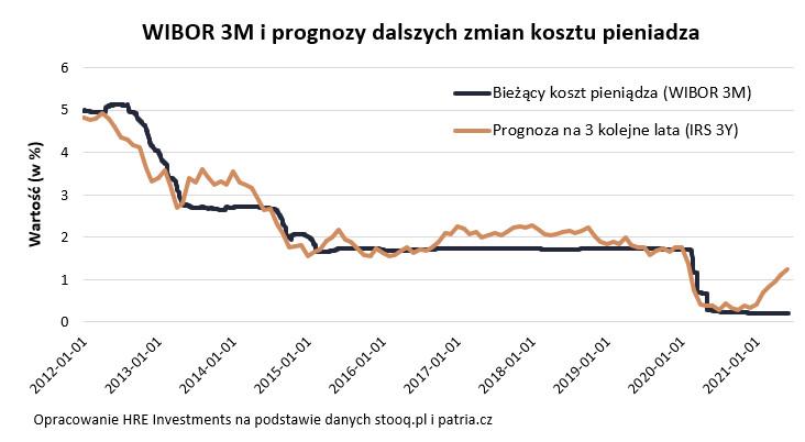 WIBOR 3M i prognozy dalszych zmian kosztu pieniądza