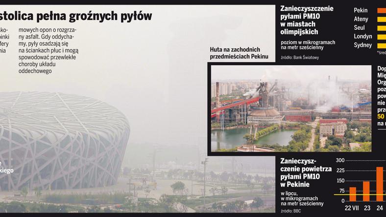 Pekin to miasto straszliwie zanieczyszczone