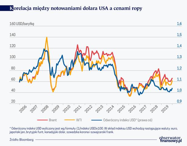 Korelacja między notowaniami USD a cenami ropy (graf. Obserwator Finansowy)