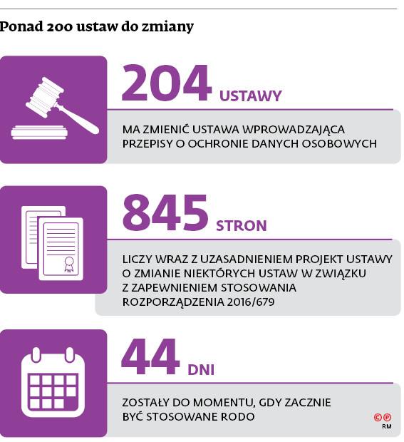 Ponad 200 ustaw do zmiany