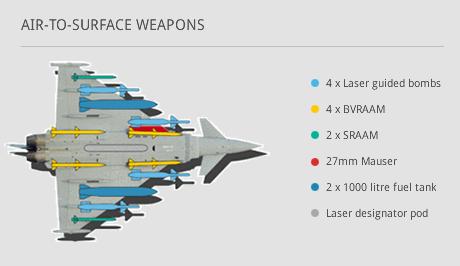 Eurofighter Typhoon - uzbrojenie powietrze-ziemia (Storm Shadow, Brimstone)