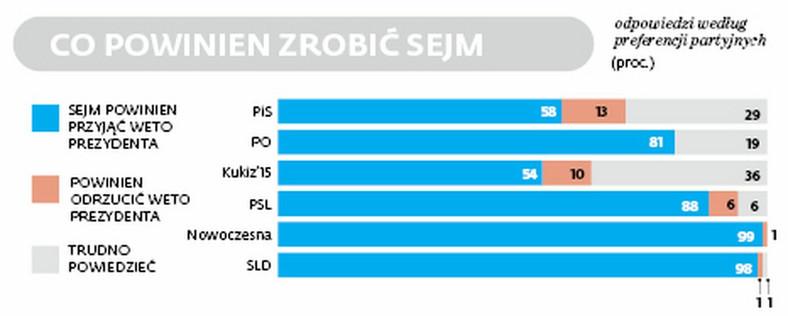Co Sejm powinien zrobić z wetem prezydenta?