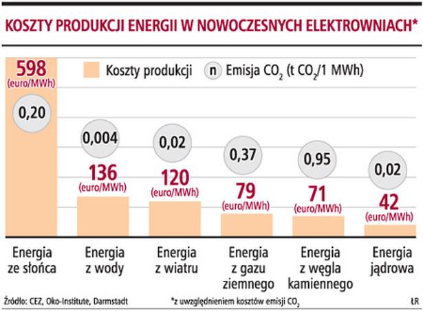 Koszty produkcji energii w nowoczesnych elektrowniach