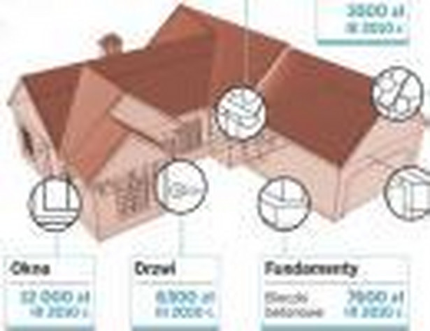 Koszty budowy domu jednorodzinnego ok. 150 mkw.