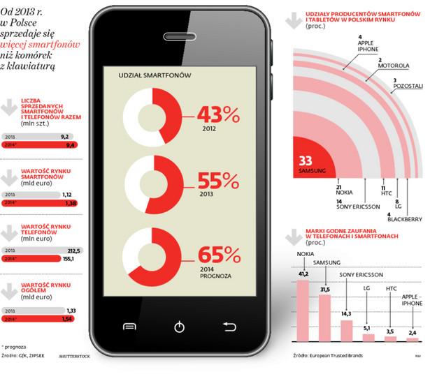 Od 2013 r. w Polsce sprzedaje się więcej smartfonów niż komórek z klawiaturą