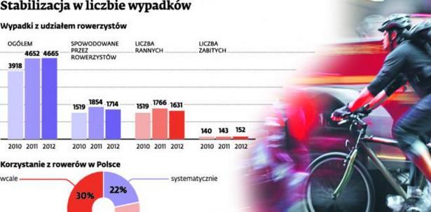 OC dla rowerzysty pokryje koszty np. uszkodzonego przez niego auta.