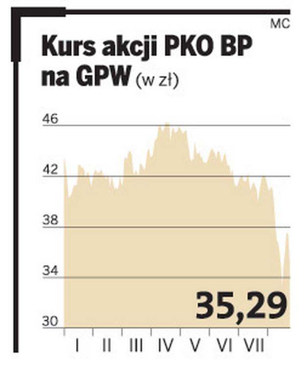 Kurs akcji PKO BP na GPW