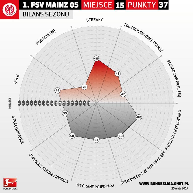 Infografika Mainz