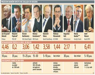 KNF: za wysokie zarobki prezesów banków