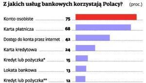 Z jakich usług bankowych korzystaj Polacy?
