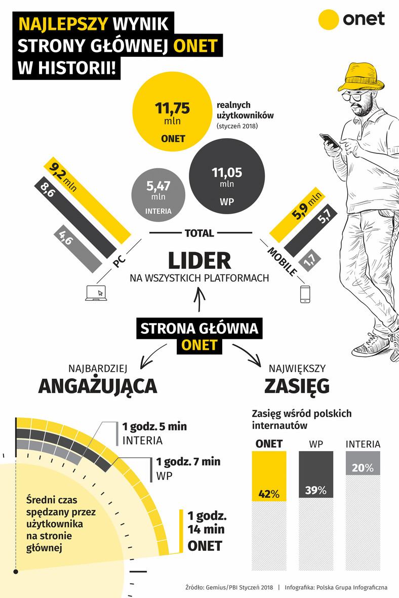 e882f6e7f5dd9 Strona główna Onet.pl z najlepszym wynikiem w historii - Wiadomości