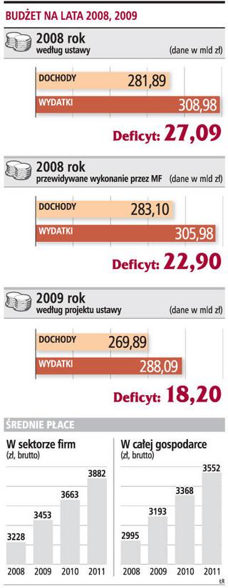 Kto zyska, a kto straci na budżecie 2009