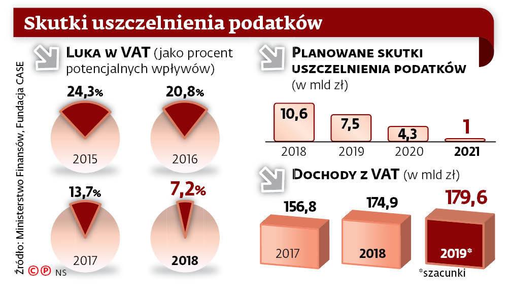 Skutki uszczelnienia podatków