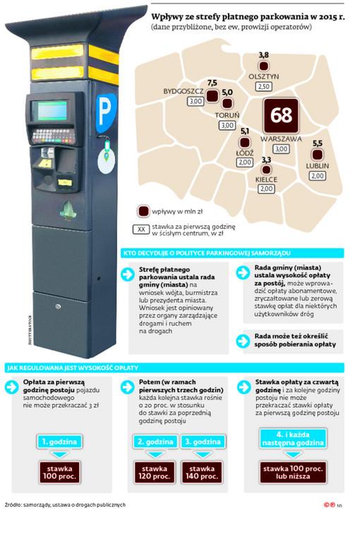 Wpływy ze strefy płatnego parkowania w 2015 r.