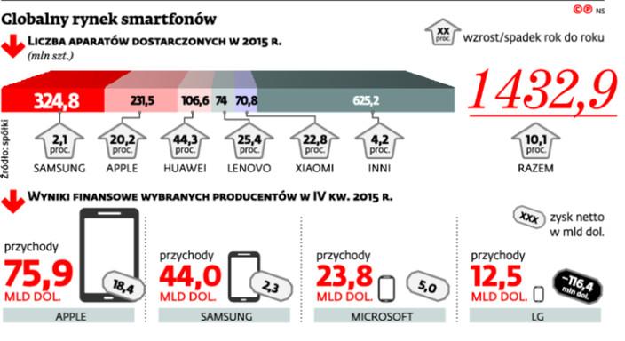 Globalny rynek smartfonów