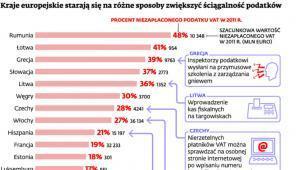 Kraje europejskie starają się na różne sposoby zwiększyć ściągalność podatków