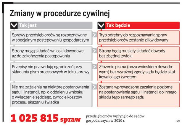 Zmiany w procedurze cywilnej