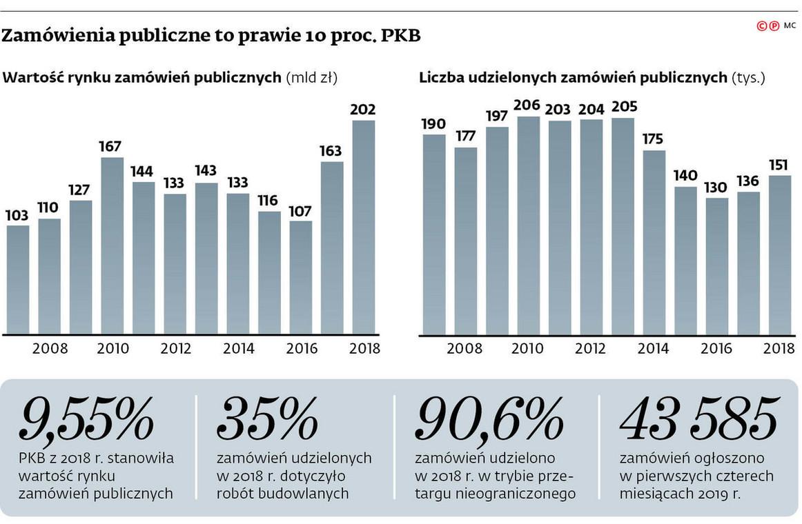 Zamówienia publiczne to prawie 10 proc. PKB