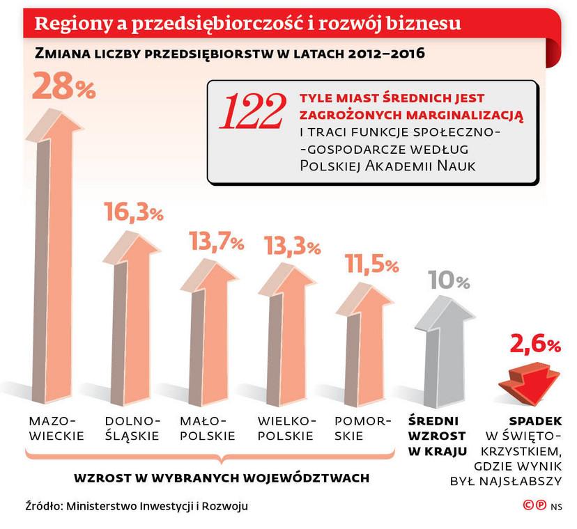 Regiony a przedsiębiorczość i rozwój biznesu