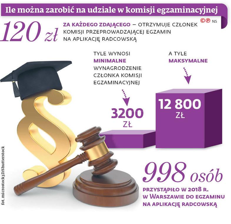 Ile można zarobić na udziale w komisji egzaminacyjnej