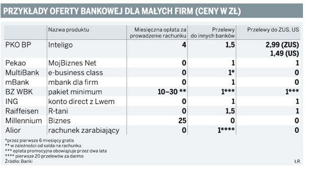 Przykłady oferty bankowej dla małych firm (ceny w zł)