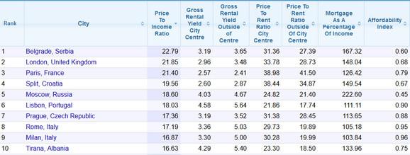 Gradovi u kojima je najskuplje kupiti stan